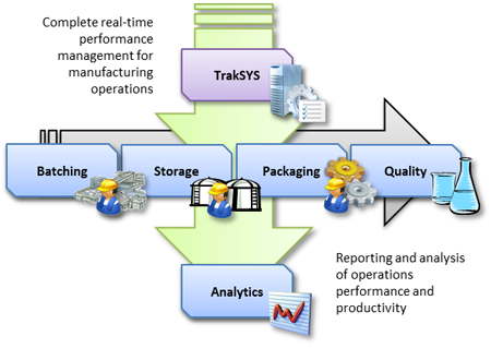 Performance Management by TrakSYS™
