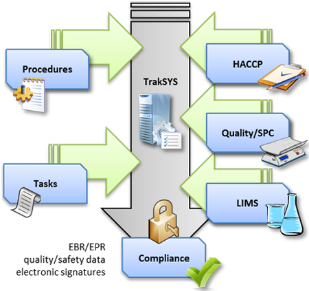 Regulatory Compliance by TrakSYS™